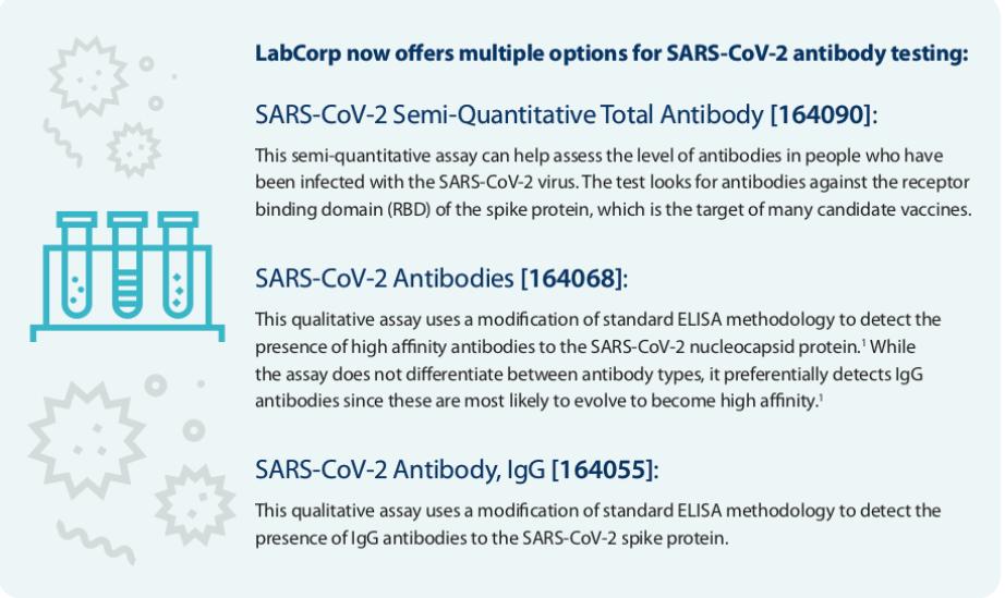 Labcorp antibody test options